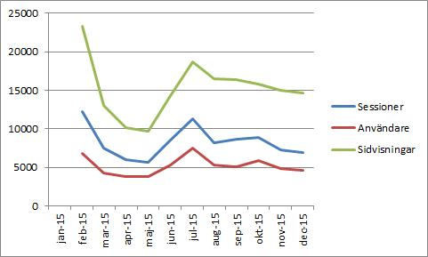 Statistik Månadsvis Google Analytics