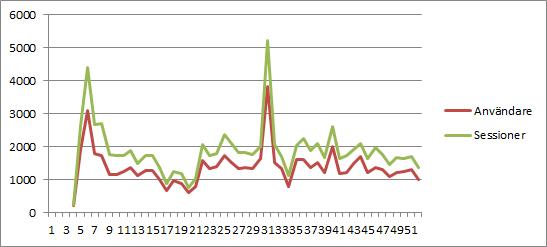 Statistik vecka Google Analytics