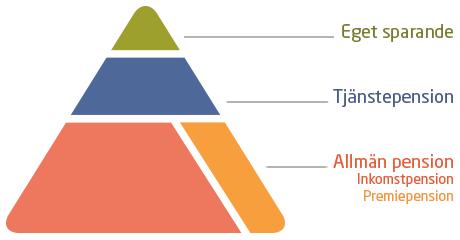 Pensionspyramiden